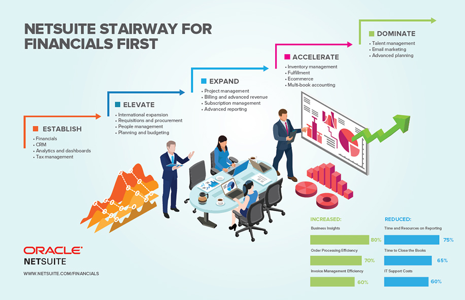 Financial First Stairway